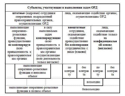 Основы оперативно-розыскной
